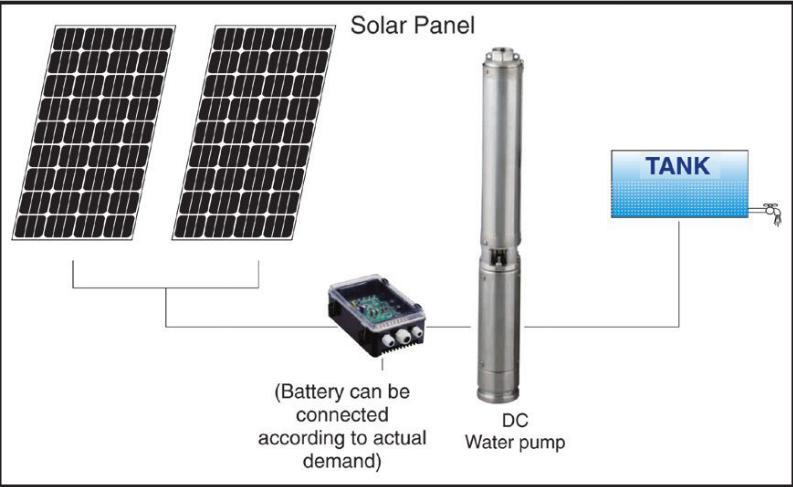 Solar BOREHOLE Pump (Excluding Solar PV Panels )