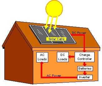Solar System Complete 3 KVA 24V 6xPanel 8x200Ah Batteries
